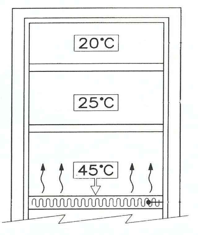 970-Heated Paint Cabinet Shelve Temperatures